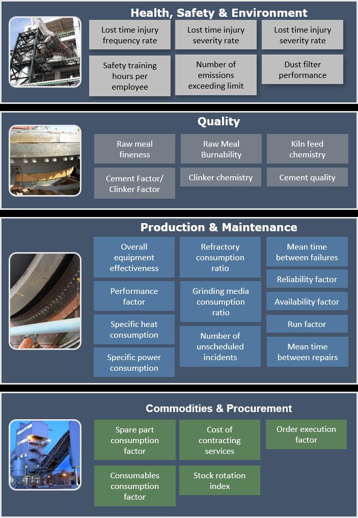 Key Cement KPI's